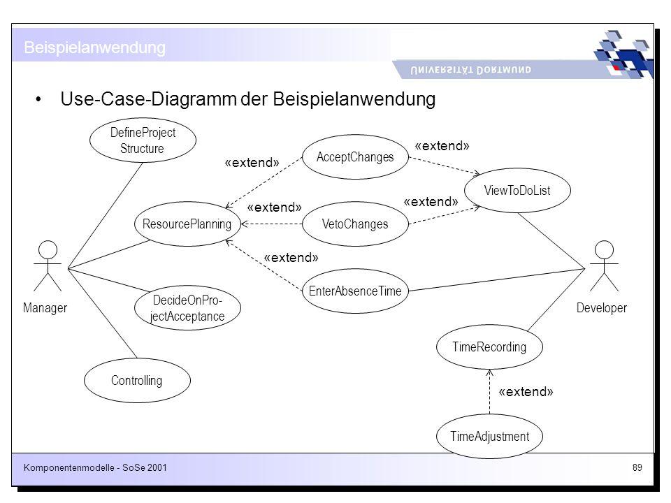 Komponentenmodelle - SoSe 200189 Use-Case-Diagramm der Beispielanwendung Beispielanwendung DecideOnPro- jectAcceptance ResourcePlanning DefineProject