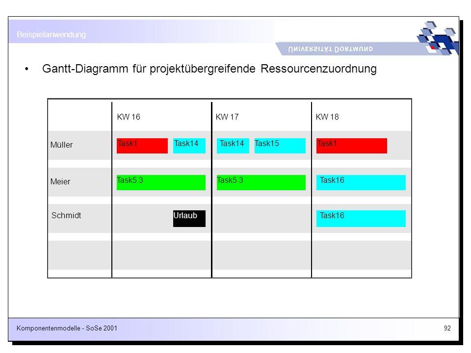 Komponentenmodelle - SoSe 200192 Gantt-Diagramm für projektübergreifende Ressourcenzuordnung Beispielanwendung Müller Meier KW 16KW 17KW 18 Schmidt Ta