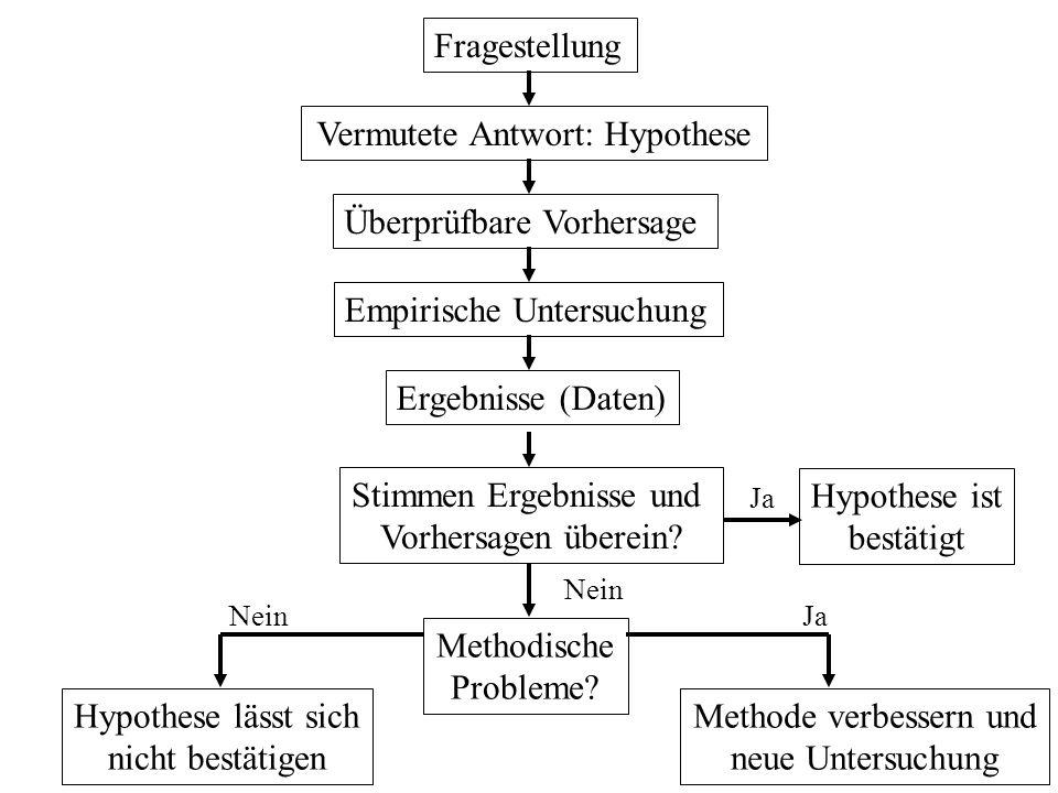 Fragestellung Vermutete Antwort: Hypothese Überprüfbare Vorhersage Empirische Untersuchung Ergebnisse (Daten) Stimmen Ergebnisse und Vorhersagen übere