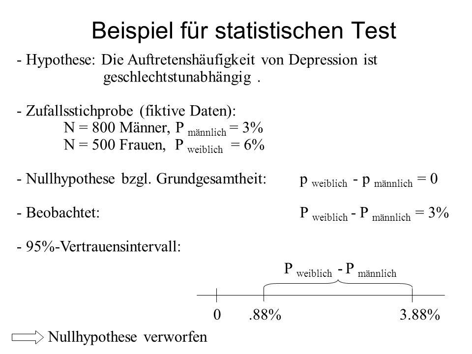 Beispiel für statistischen Test - Hypothese: Die Auftretenshäufigkeit von Depression ist geschlechtstunabhängig. - Zufallsstichprobe (fiktive Daten):