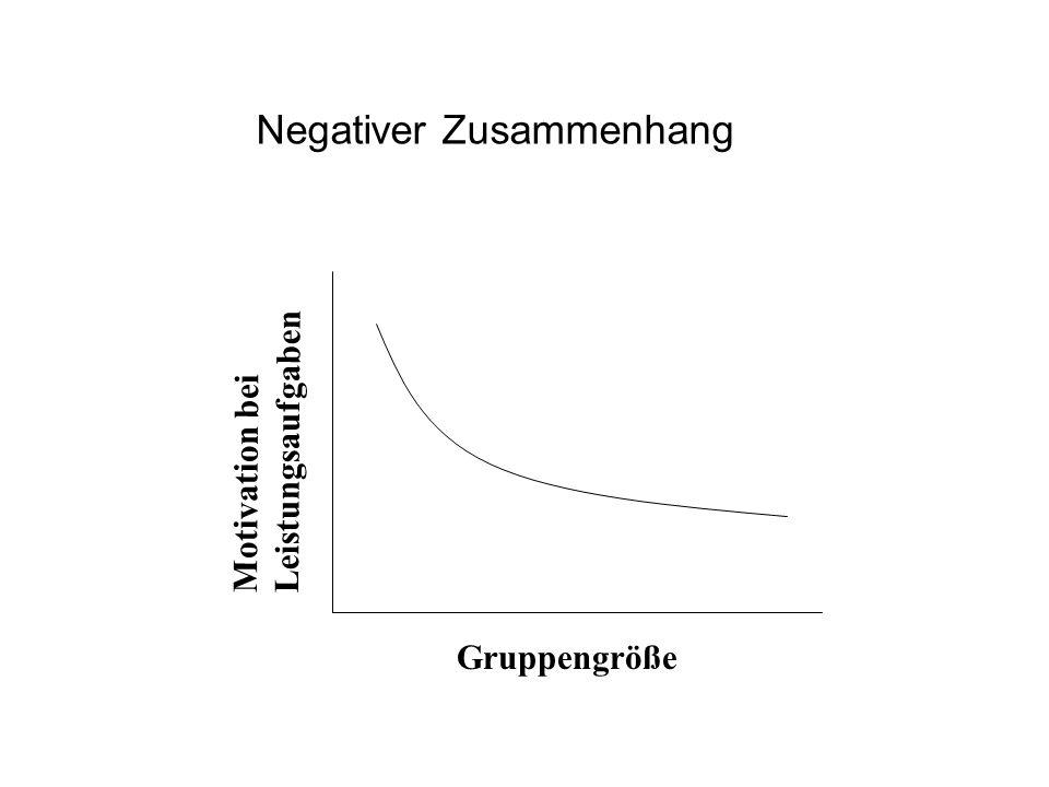 Gruppengröße Motivation bei Leistungsaufgaben Negativer Zusammenhang