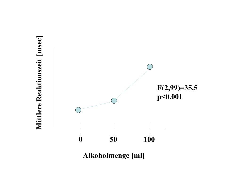 050100 Alkoholmenge [ml] Mittlere Reaktionszeit [msec] F(2,99)=35.5 p<0.001