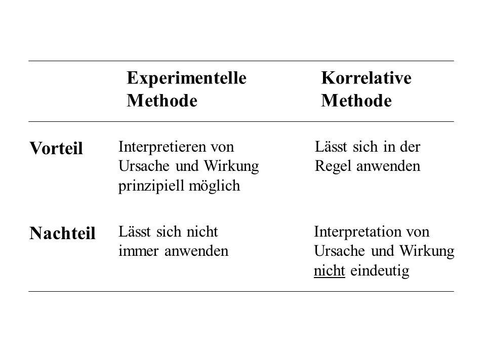 Experimentelle Methode Korrelative Methode Vorteil Nachteil Interpretieren von Ursache und Wirkung prinzipiell möglich Lässt sich in der Regel anwende