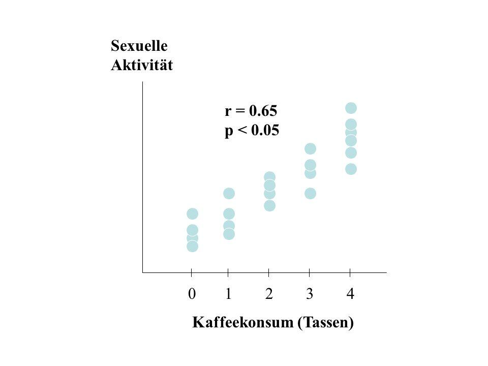 r = 0.65 p < 0.05 0 1 2 3 4 Sexuelle Aktivität Kaffeekonsum (Tassen)