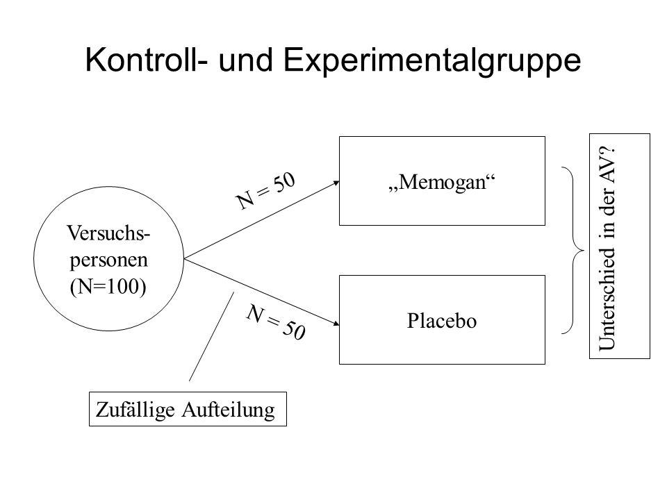 Kontroll- und Experimentalgruppe Memogan Placebo Versuchs- personen (N=100) Zufällige Aufteilung Unterschied in der AV? N = 50