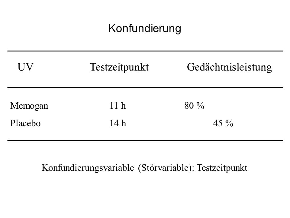 Konfundierung Konfundierungsvariable (Störvariable): Testzeitpunkt UV Testzeitpunkt Gedächtnisleistung Memogan 11 h 80 % Placebo 14 h45 %