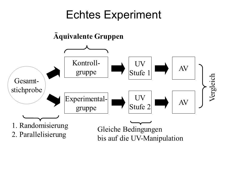 Echtes Experiment Kontroll- gruppe Experimental- gruppe UV Stufe 1 UV Stufe 2 AV Gesamt- stichprobe 1. Randomisierung 2. Parallelisierung Äquivalente