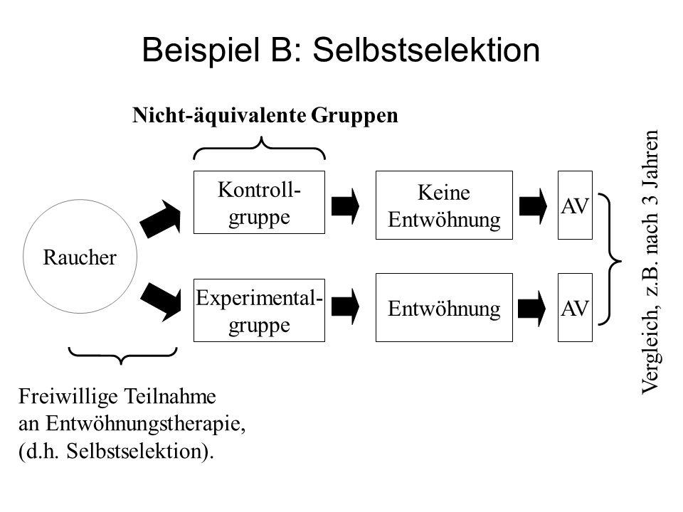 Beispiel B: Selbstselektion Kontroll- gruppe Experimental- gruppe Keine Entwöhnung AV Raucher Freiwillige Teilnahme an Entwöhnungstherapie, (d.h. Selb
