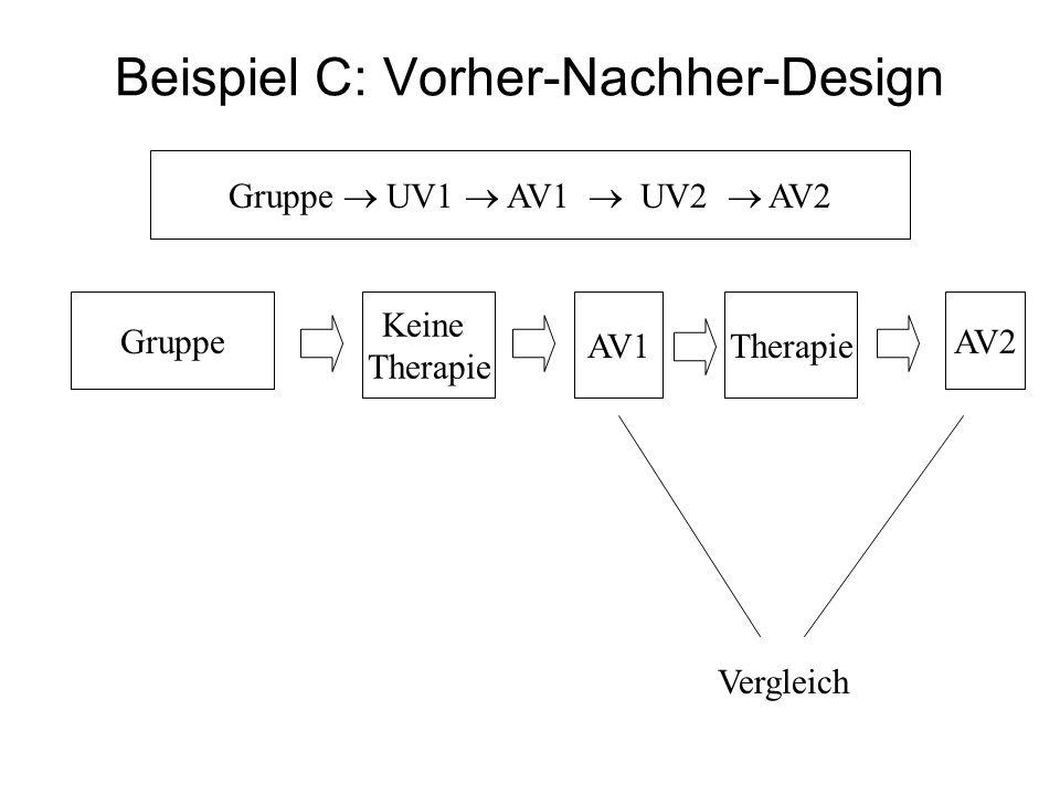 Beispiel C: Vorher-Nachher-Design Gruppe UV1 AV1 UV2 AV2 Gruppe Keine Therapie AV1 AV2 Therapie Vergleich
