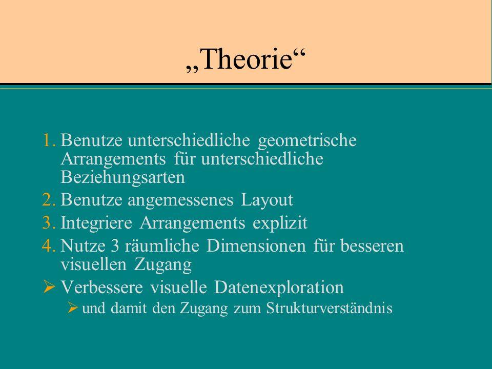 Theorie 1.Benutze unterschiedliche geometrische Arrangements für unterschiedliche Beziehungsarten 2.Benutze angemessenes Layout 3.Integriere Arrangements explizit 4.Nutze 3 räumliche Dimensionen für besseren visuellen Zugang Verbessere visuelle Datenexploration und damit den Zugang zum Strukturverständnis