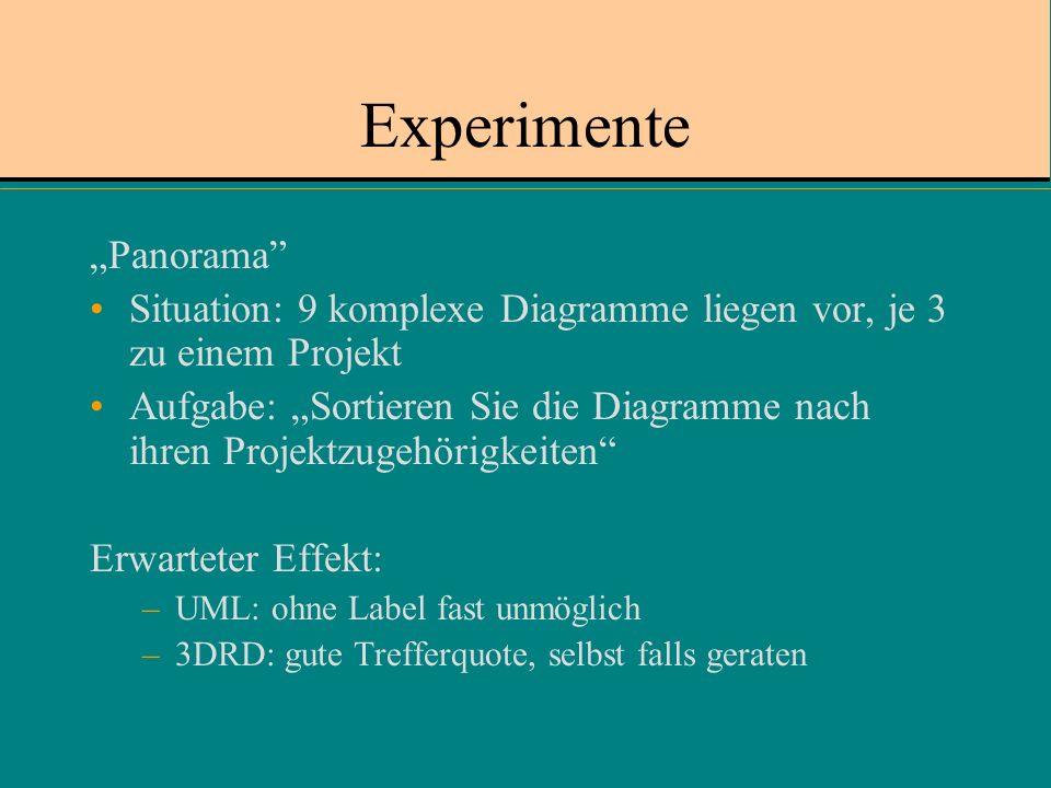 Experimente Panorama Situation: 9 komplexe Diagramme liegen vor, je 3 zu einem Projekt Aufgabe: Sortieren Sie die Diagramme nach ihren Projektzugehörigkeiten Erwarteter Effekt: –UML: ohne Label fast unmöglich –3DRD: gute Trefferquote, selbst falls geraten