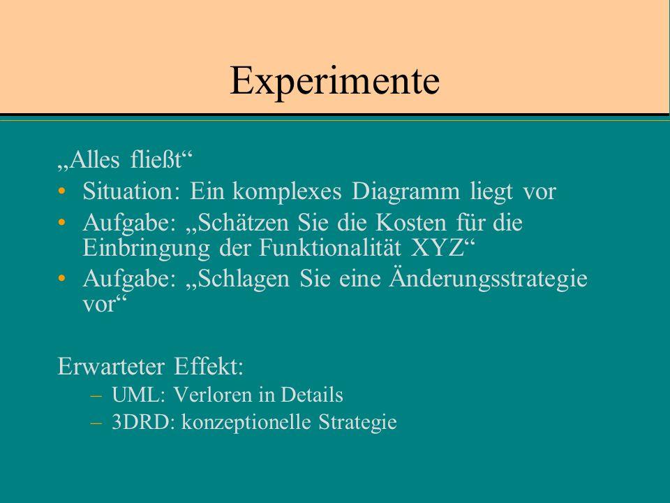 Experimente Alles fließt Situation: Ein komplexes Diagramm liegt vor Aufgabe: Schätzen Sie die Kosten für die Einbringung der Funktionalität XYZ Aufgabe: Schlagen Sie eine Änderungsstrategie vor Erwarteter Effekt: –UML: Verloren in Details –3DRD: konzeptionelle Strategie