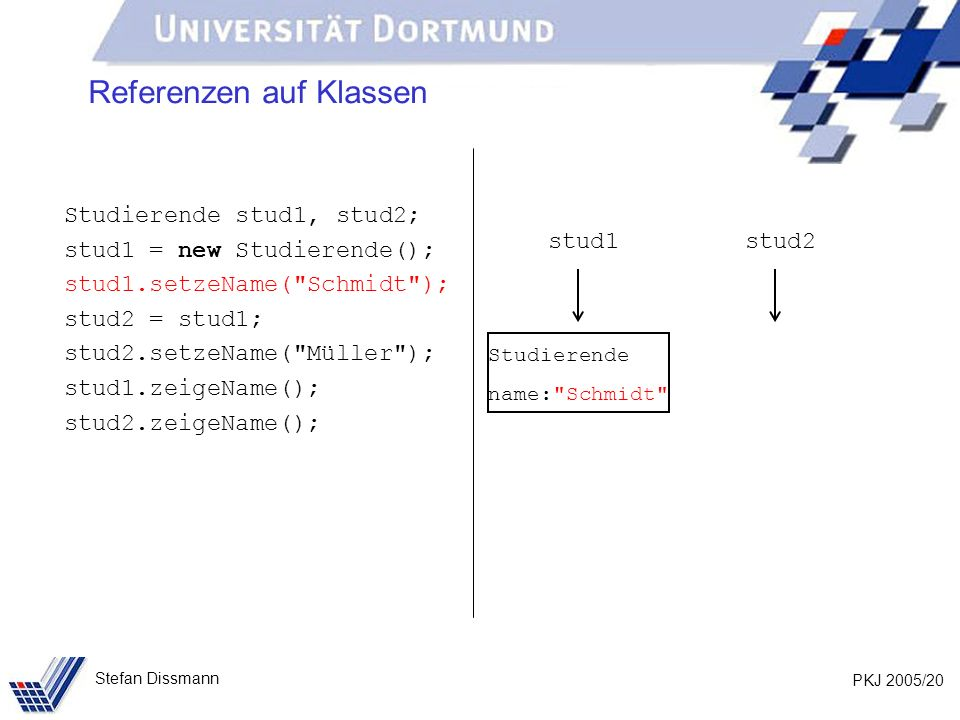 PKJ 2005/20 Stefan Dissmann Referenzen auf Klassen Studierende stud1, stud2; stud1 = new Studierende(); stud1.setzeName( Schmidt ); stud2 = stud1; stud2.setzeName( Müller ); stud1.zeigeName(); stud2.zeigeName(); stud1stud2 Studierende name: Schmidt
