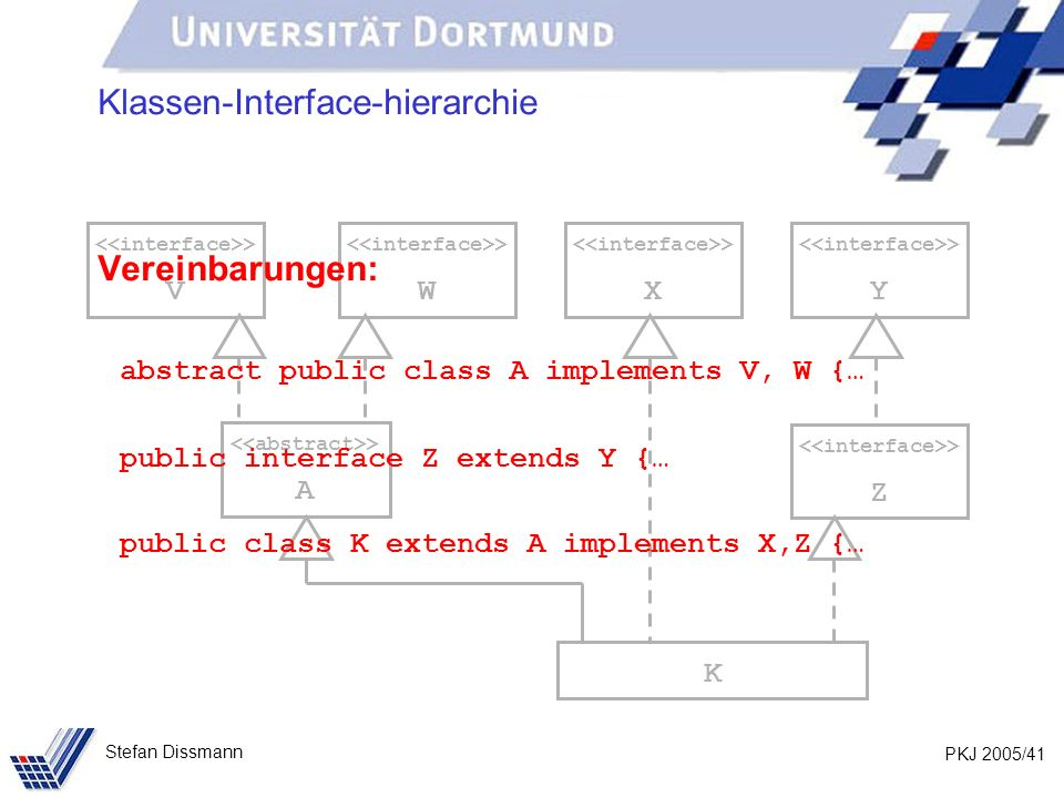 PKJ 2005/41 Stefan Dissmann > A > W K > V > X > Y > Z Klassen-Interface-hierarchie Vereinbarungen: abstract public class A implements V, W {… public interface Z extends Y {… public class K extends A implements X,Z {…