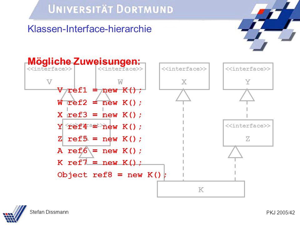 PKJ 2005/42 Stefan Dissmann > A > W K > V > X > Y > Z Klassen-Interface-hierarchie Mögliche Zuweisungen: V ref1 = new K(); W ref2 = new K(); X ref3 = new K(); Y ref4 = new K(); Z ref5 = new K(); A ref6 = new K(); K ref7 = new K(); Object ref8 = new K();