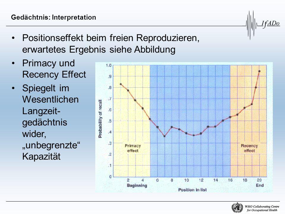 Gedächtnis: Interpretation Positionseffekt beim freien Reproduzieren, erwartetes Ergebnis siehe Abbildung Primacy und Recency Effect Spiegelt im Wesen