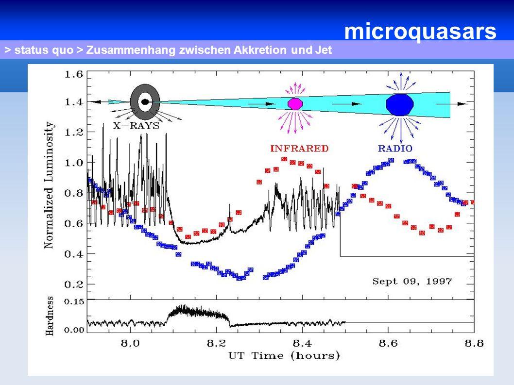 > status quo > Zusammenhang zwischen Akkretion und Jet microquasars