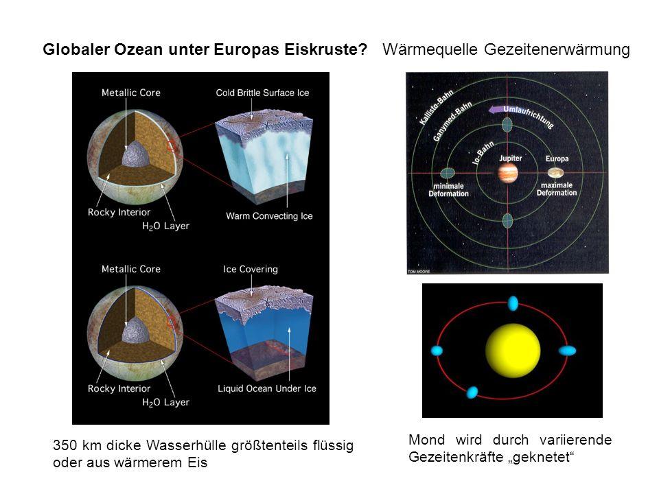 Globaler Ozean unter Europas Eiskruste?Wärmequelle Gezeitenerwärmung 350 km dicke Wasserhülle größtenteils flüssig oder aus wärmerem Eis Mond wird dur