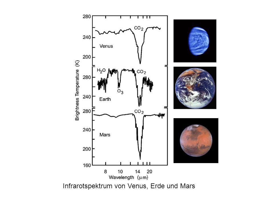 Infrarotspektrum von Venus, Erde und Mars