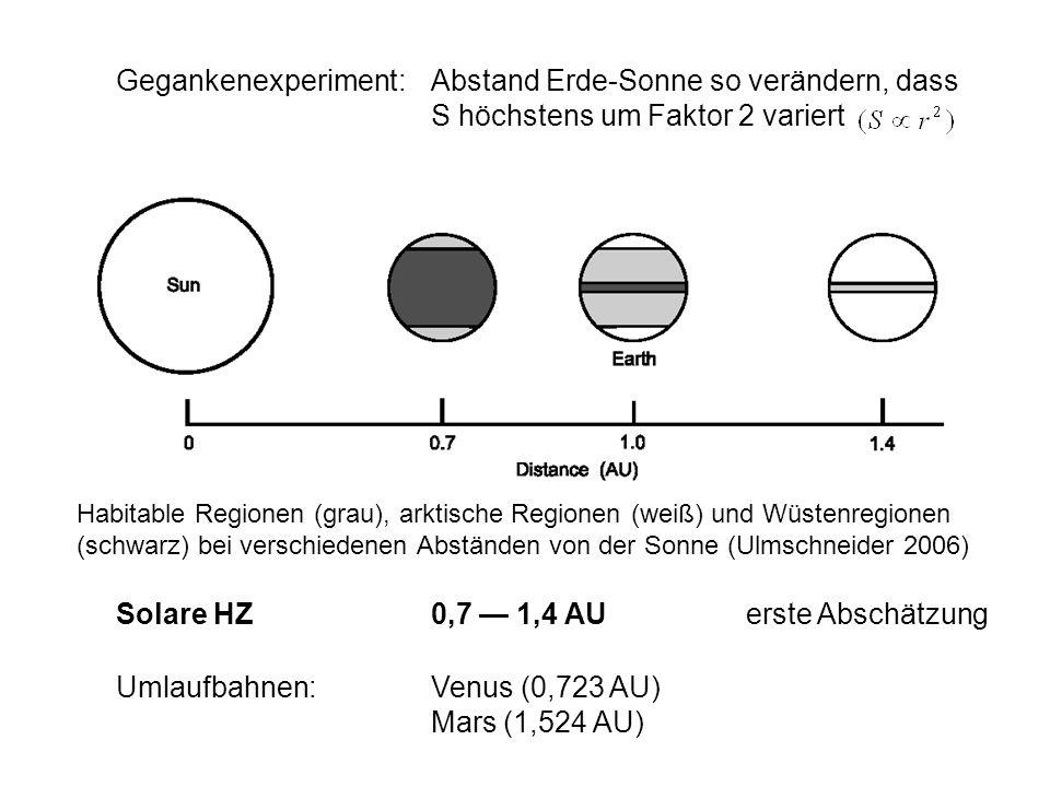 Gegankenexperiment:Abstand Erde-Sonne so verändern, dass S höchstens um Faktor 2 variert Habitable Regionen (grau), arktische Regionen (weiß) und Wüst