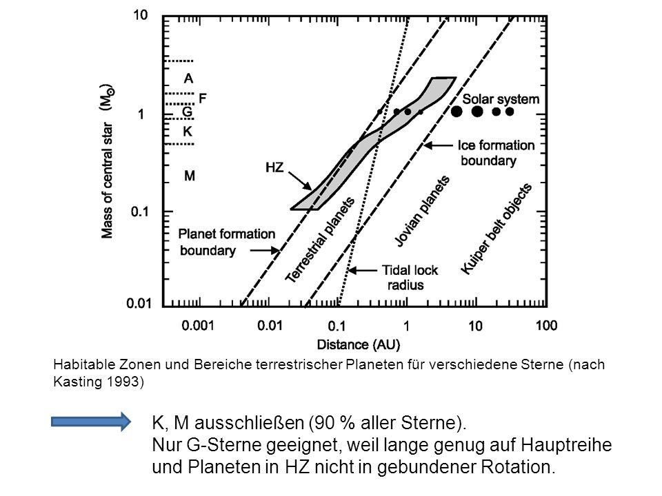 Habitable Zonen und Bereiche terrestrischer Planeten für verschiedene Sterne (nach Kasting 1993) K, M ausschließen (90 % aller Sterne). Nur G-Sterne g