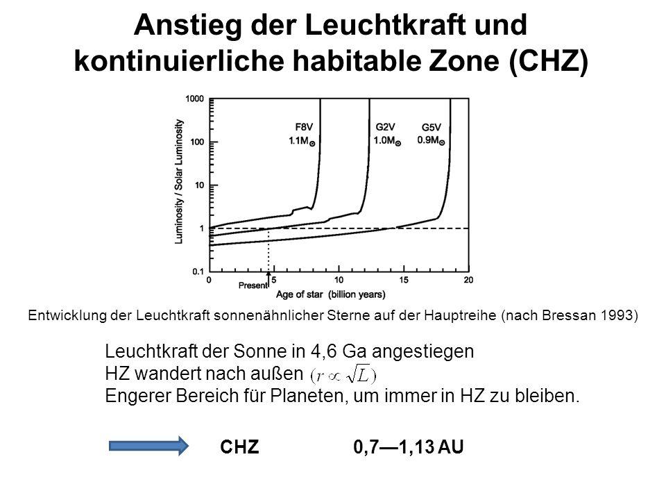 Anstieg der Leuchtkraft und kontinuierliche habitable Zone (CHZ) Leuchtkraft der Sonne in 4,6 Ga angestiegen HZ wandert nach außen Engerer Bereich für