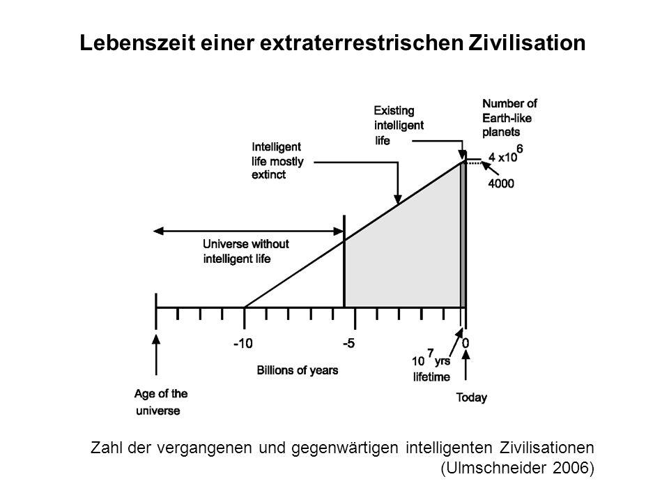 Lebenszeit einer extraterrestrischen Zivilisation Zahl der vergangenen und gegenwärtigen intelligenten Zivilisationen (Ulmschneider 2006)