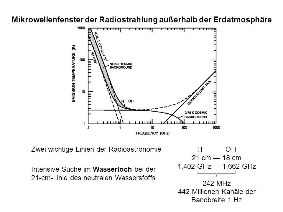 Mikrowellenfenster der Radiostrahlung außerhalb der Erdatmosphäre Zwei wichtige Linien der RadioastronomieHOH 21 cm 18 cm 1,402 GHz 1,662 GHz 242 MHz
