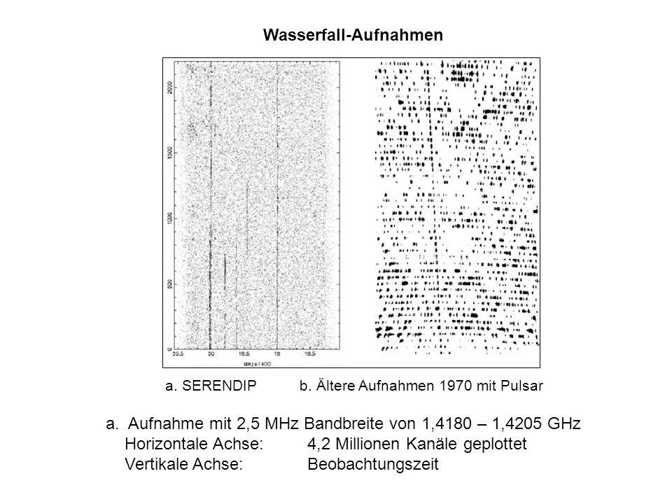 Wasserfall-Aufnahmen a. SERENDIPb. Ältere Aufnahmen 1970 mit Pulsar a. Aufnahme mit 2,5 MHz Bandbreite von 1,4180 – 1,4205 GHz Horizontale Achse:4,2 M