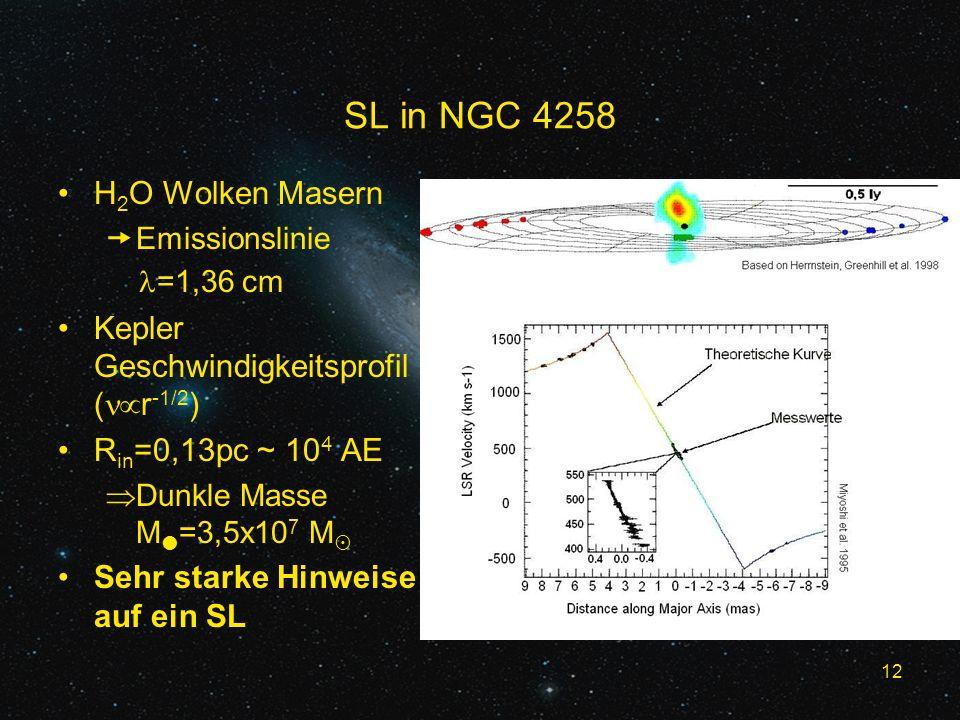 12 SL in NGC 4258 H 2 O Wolken Masern Emissionslinie =1,36 cm Kepler Geschwindigkeitsprofil ( r -1/2 ) R in =0,13pc ~ 10 4 AE Dunkle Masse M =3,5x10 7 M Sehr starke Hinweise auf ein SL