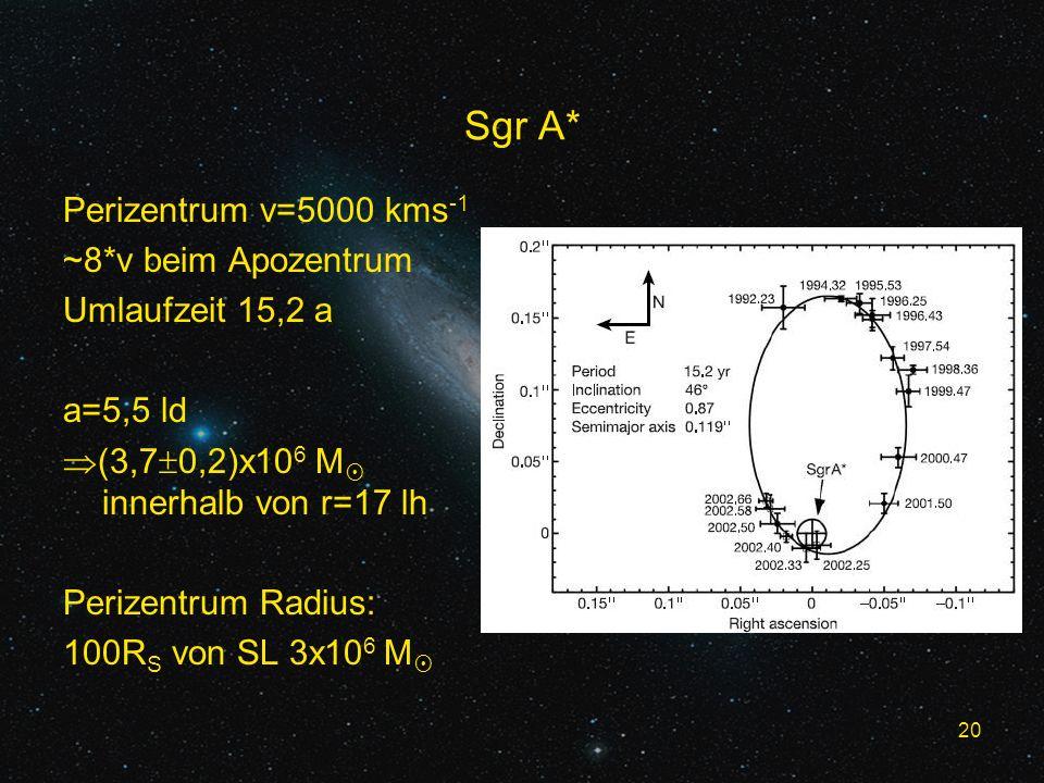 20 Sgr A* Perizentrum v=5000 kms -1 ~8*v beim Apozentrum Umlaufzeit 15,2 a a=5,5 ld (3,7 0,2)x10 6 M innerhalb von r=17 lh Perizentrum Radius: 100R S