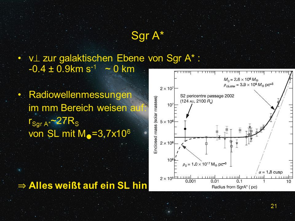 21 Sgr A* v zur galaktischen Ebene von Sgr A* : -0.4 ± 0.9km s -1 ~ 0 km Radiowellenmessungen im mm Bereich weisen auf: r Sgr A* ~27R S von SL mit M =3,7x10 6 Alles weißt auf ein SL hin