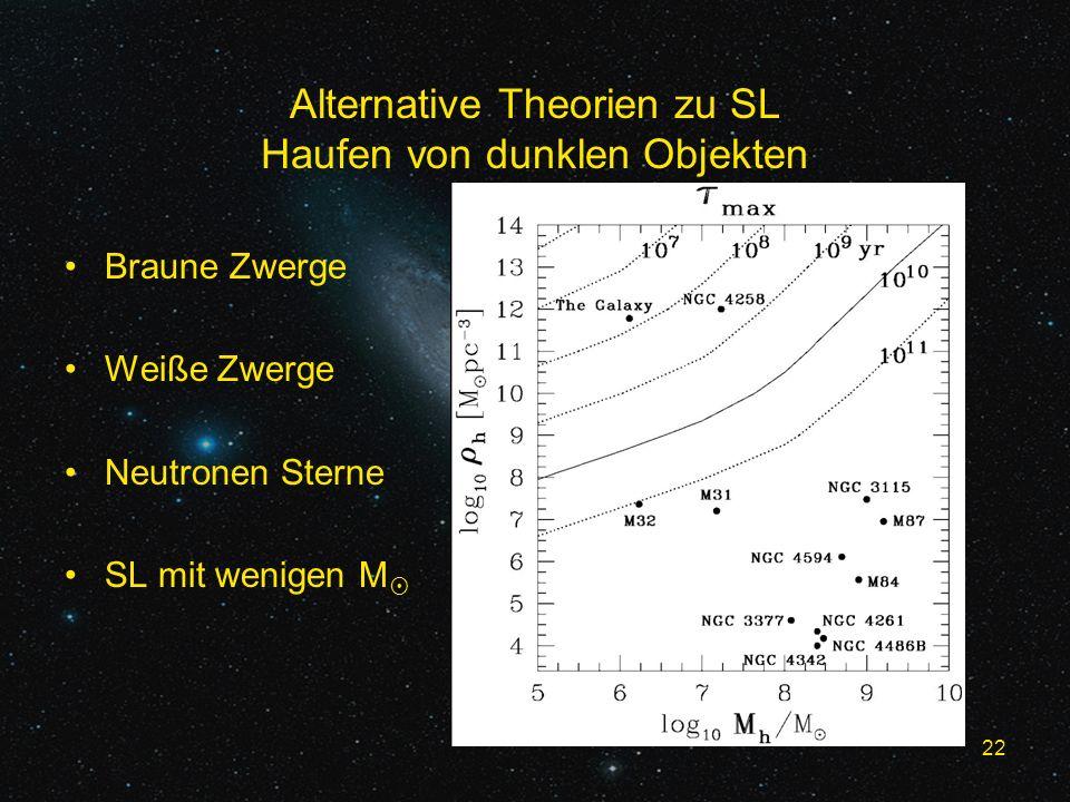 22 Alternative Theorien zu SL Haufen von dunklen Objekten Braune Zwerge Weiße Zwerge Neutronen Sterne SL mit wenigen M