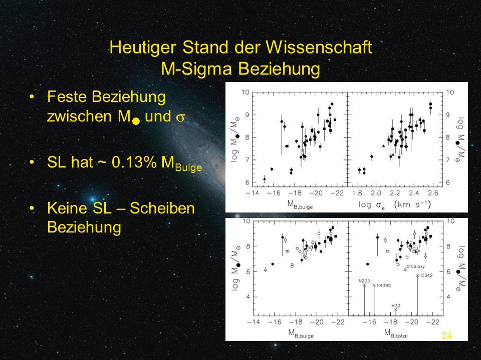 24 Heutiger Stand der Wissenschaft M-Sigma Beziehung Feste Beziehung zwischen M und SL hat ~ 0.13% M Bulge Keine SL – Scheiben Beziehung 24