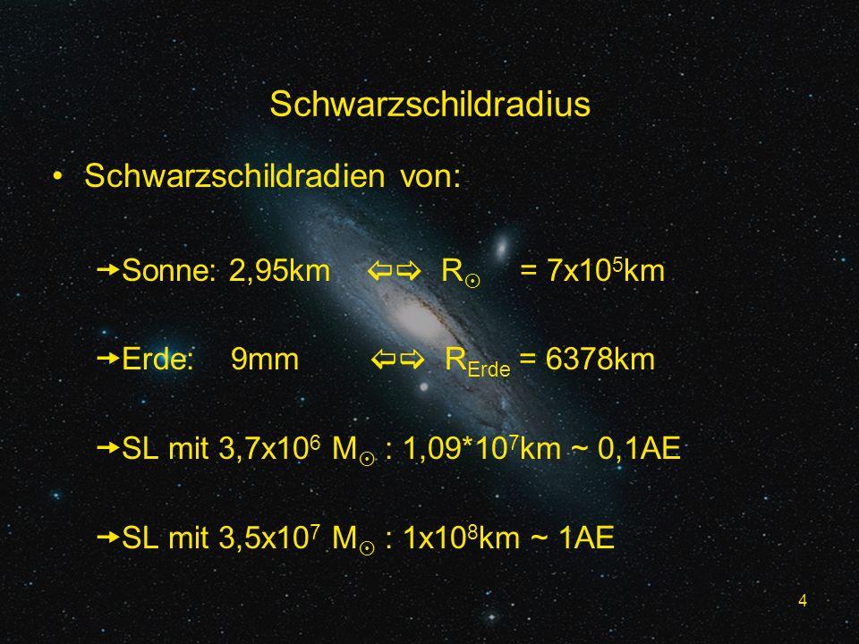 4 Schwarzschildradius Schwarzschildradien von: Sonne: 2,95km R = 7x10 5 km Erde: 9mm R Erde = 6378km SL mit 3,7x10 6 M : 1,09*10 7 km ~ 0,1AE SL mit 3,5x10 7 M : 1x10 8 km ~ 1AE