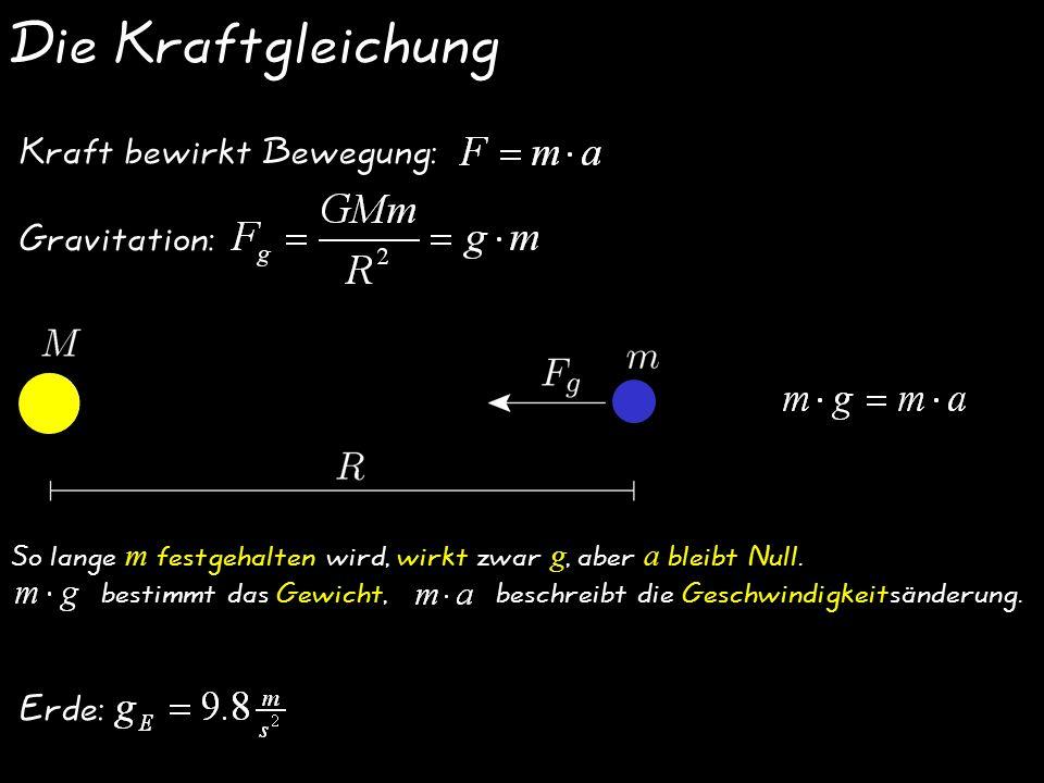 Die Kraftgleichung Kraft bewirkt Bewegung: Gravitation: Erde: So lange m festgehalten wird, wirkt zwar g, aber a bleibt Null.