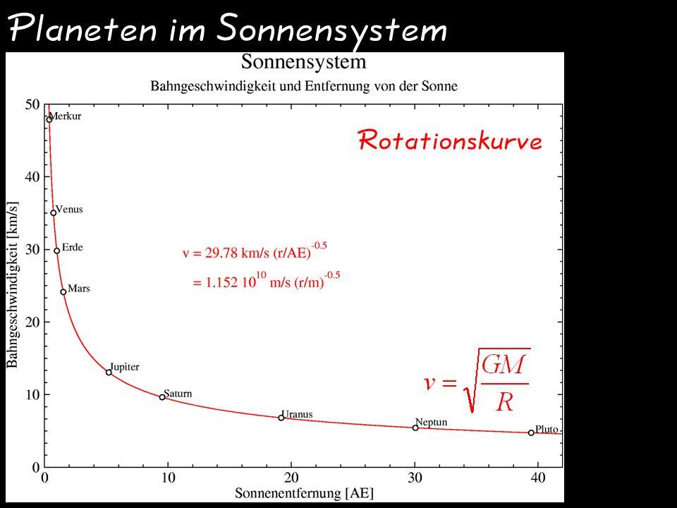 Planeten im Sonnensystem Rotationskurve