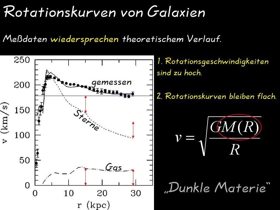 Rotationskurven von Galaxien gemessen Sterne Gas Meßdaten wiedersprechen theoretischem Verlauf.