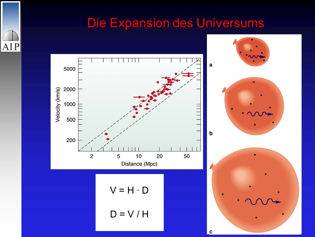 V = H · D D = V / H Die Expansion des Universums