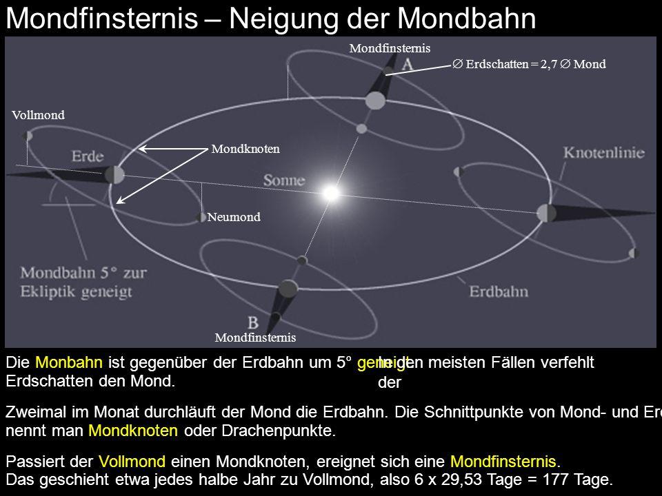Mondfinsternis – Neigung der Mondbahn Vollmond Mondfinsternis Die Monbahn ist gegenüber der Erdbahn um 5° geneigt.In den meisten Fällen verfehlt der E