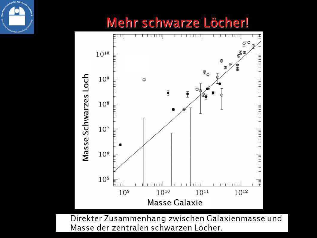 Direkter Zusammenhang zwischen Galaxienmasse und Masse der zentralen schwarzen Löcher. Masse Galaxie Masse Schwarzes Loch
