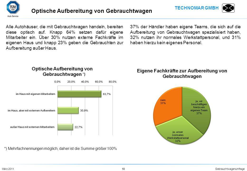 TECHNOMAR GMBH Gebrauchtwagenumfrage10 Alle Autohäuser, die mit Gebrauchtwagen handeln, bereiten diese optisch auf. Knapp 64% setzen dafür eigene Mita