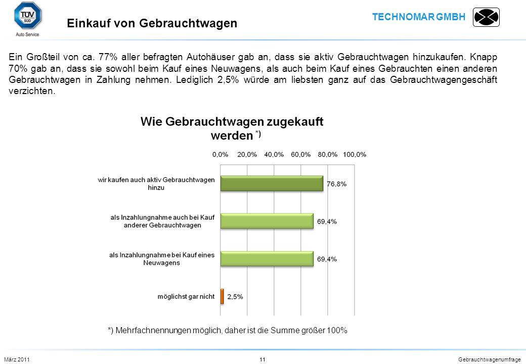 TECHNOMAR GMBH Gebrauchtwagenumfrage11 Ein Großteil von ca. 77% aller befragten Autohäuser gab an, dass sie aktiv Gebrauchtwagen hinzukaufen. Knapp 70