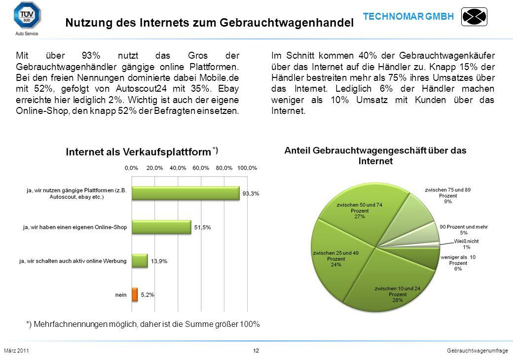 TECHNOMAR GMBH Gebrauchtwagenumfrage12 Mit über 93% nutzt das Gros der Gebrauchtwagenhändler gängige online Plattformen. Bei den freien Nennungen domi