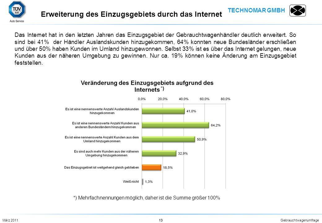 TECHNOMAR GMBH Gebrauchtwagenumfrage13 Das Internet hat in den letzten Jahren das Einzugsgebiet der Gebrauchtwagenhändler deutlich erweitert. So sind