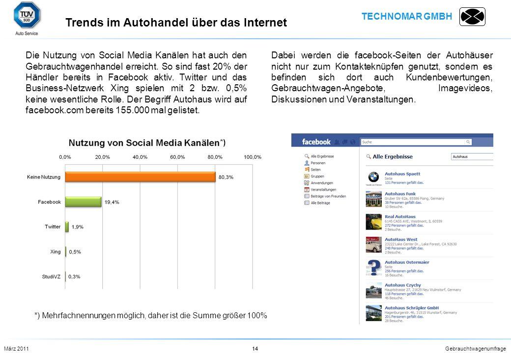 TECHNOMAR GMBH Gebrauchtwagenumfrage14 Trends im Autohandel über das Internet 14März 2011 Die Nutzung von Social Media Kanälen hat auch den Gebrauchtw