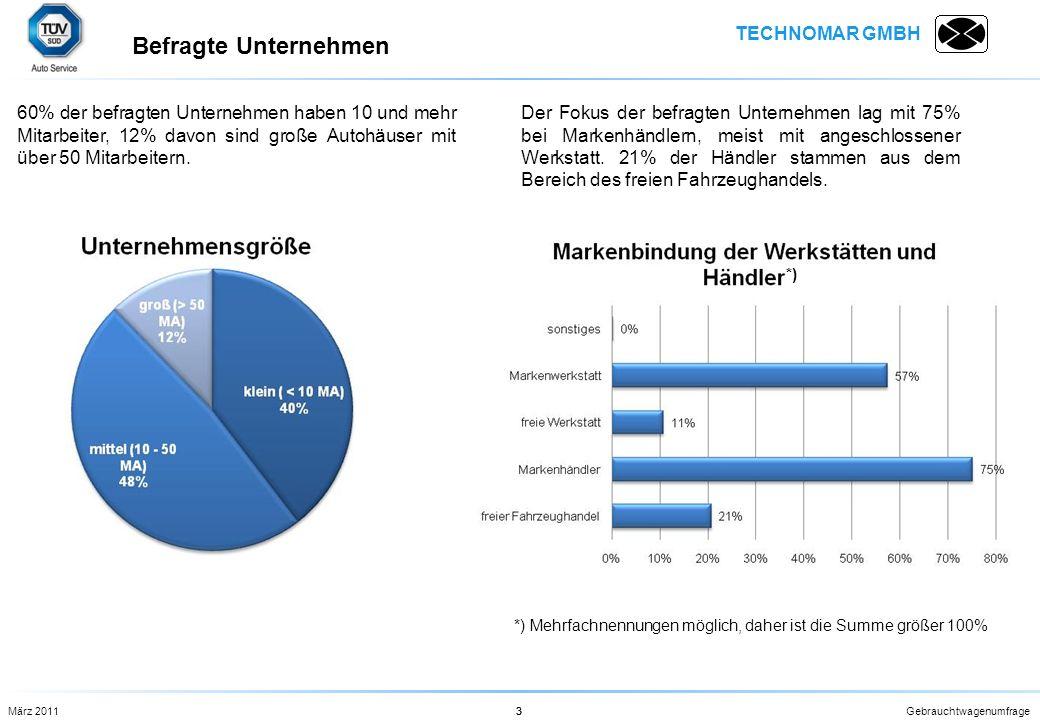TECHNOMAR GMBH Gebrauchtwagenumfrage3 60% der befragten Unternehmen haben 10 und mehr Mitarbeiter, 12% davon sind große Autohäuser mit über 50 Mitarbe