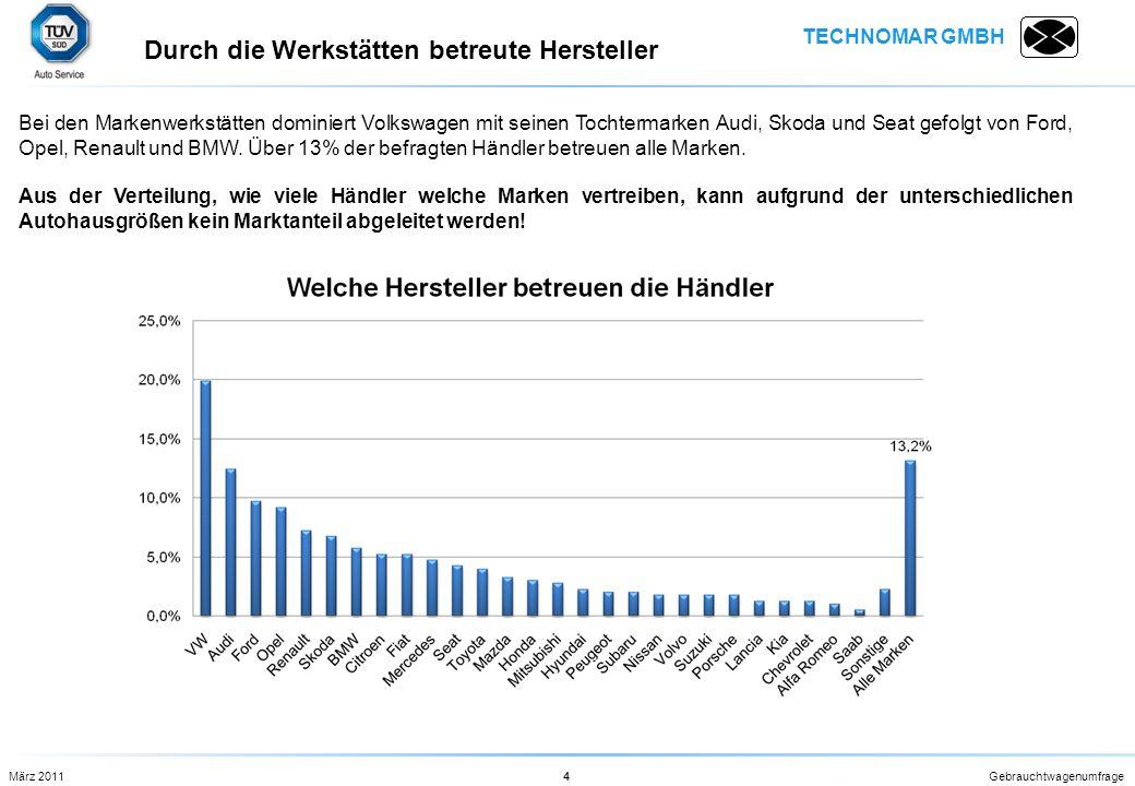 TECHNOMAR GMBH Gebrauchtwagenumfrage4 Bei den Markenwerkstätten dominiert Volkswagen mit seinen Tochtermarken Audi, Skoda und Seat gefolgt von Ford, O