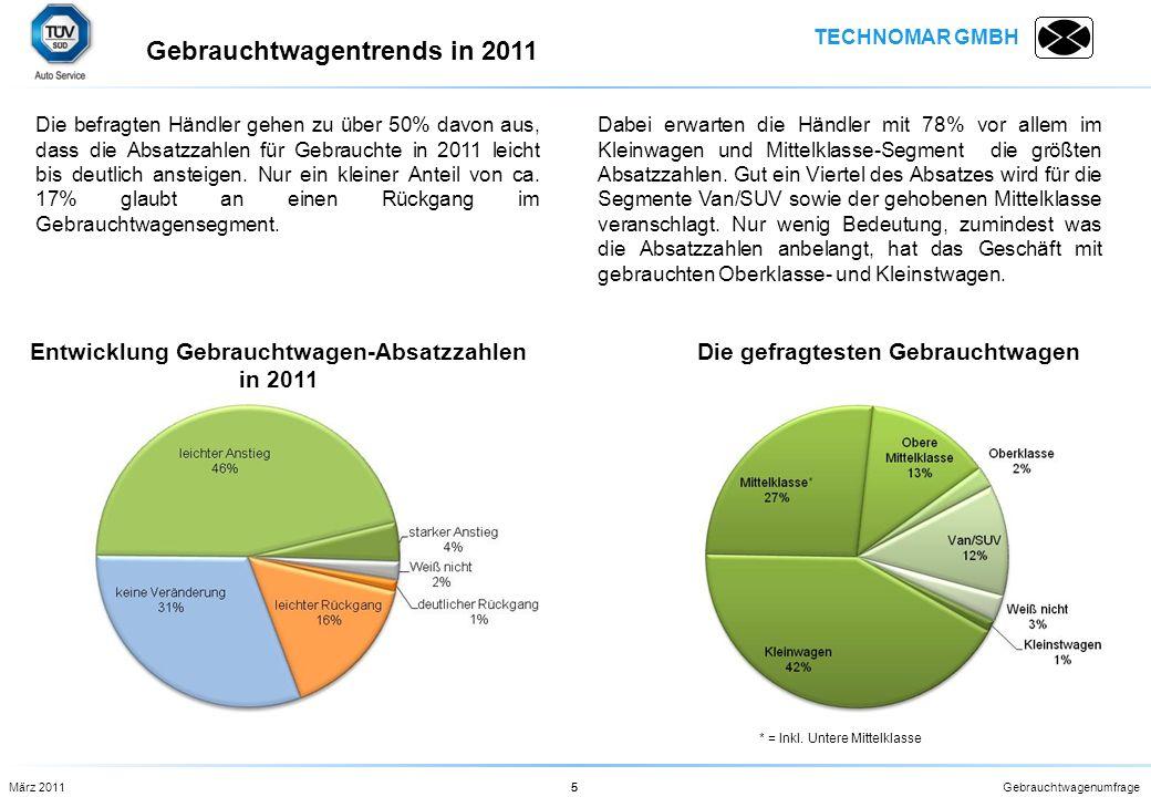 TECHNOMAR GMBH Gebrauchtwagenumfrage5 Die befragten Händler gehen zu über 50% davon aus, dass die Absatzzahlen für Gebrauchte in 2011 leicht bis deutl