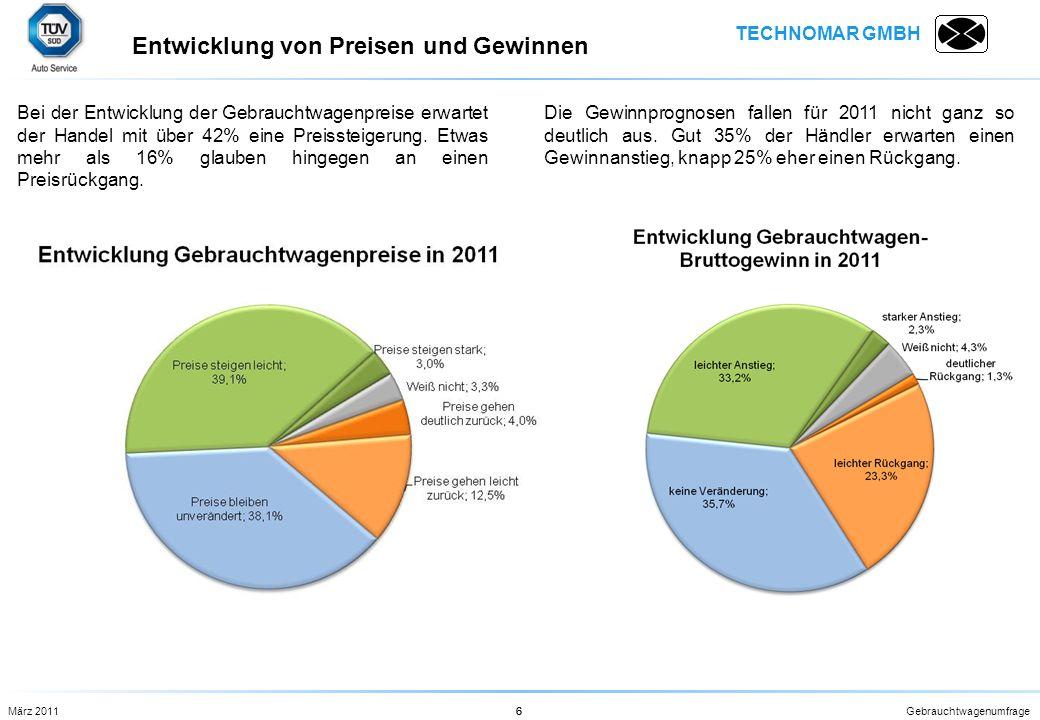 TECHNOMAR GMBH Gebrauchtwagenumfrage6 Bei der Entwicklung der Gebrauchtwagenpreise erwartet der Handel mit über 42% eine Preissteigerung. Etwas mehr a